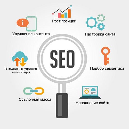 Seo оптимизация сайта екатеринбург продвижение сайта по ключевым словам в яндексе